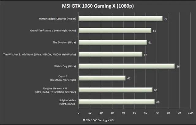 MSI GeForce GTX 1060 Gaming X 6G Review 50