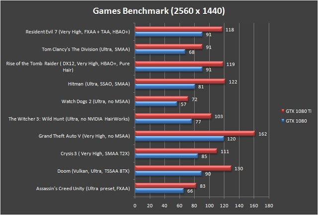 NVIDIA GeForce GTX 1080 Ti Founders Edition Review 8