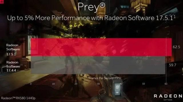 AMD Showoffs Performance Improvement On Bethesda's Prey With Radeon Software Crimson ReLive Edition 17.5.1 10