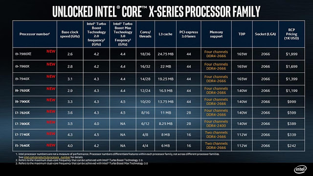 Intel Unveils Its Core X-Series CPU Specifications, 14 Cores and 18 Cores CPU To Be Available In September 2017 5