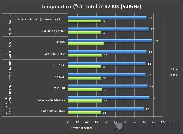 AORUS Liquid Cooler 280 Temperature (5ghz)