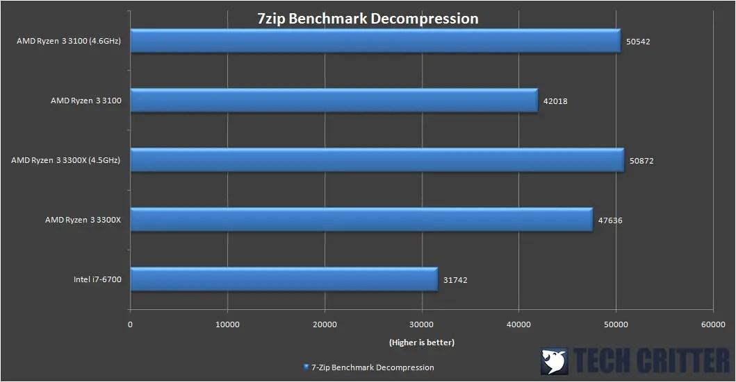 AMD Ryzen 3 3300X 7zip Benchmark 1