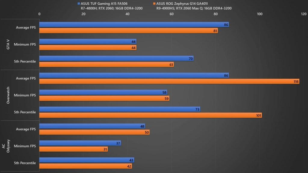 ASUS TUF Gaming A15 Gaming Benchmark 02