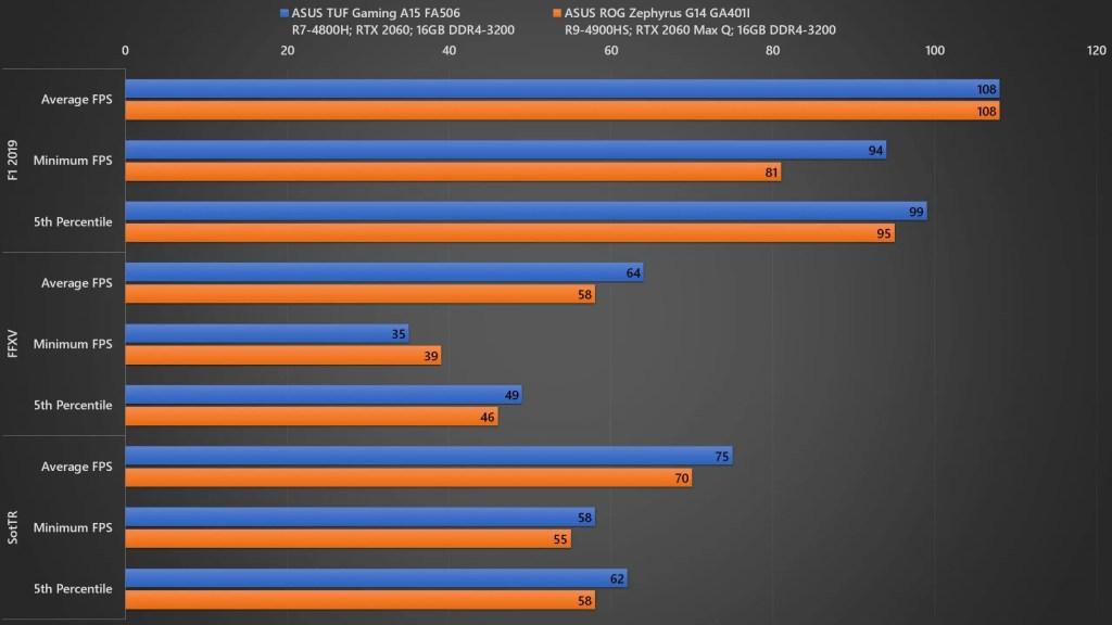 ASUS TUF Gaming A15 Gaming Benchmark 03