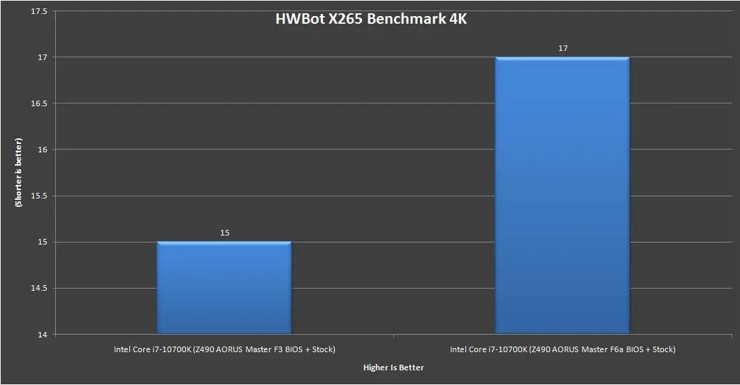 Z490 AORUS Master Intel Core i7 10700K Benchmark 10