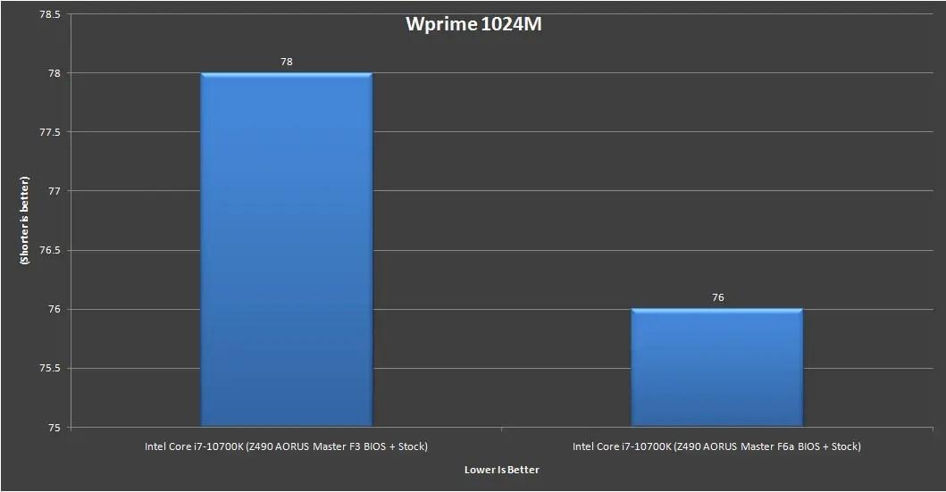 Z490 AORUS Master Intel Core i7 10700K Benchmark 13