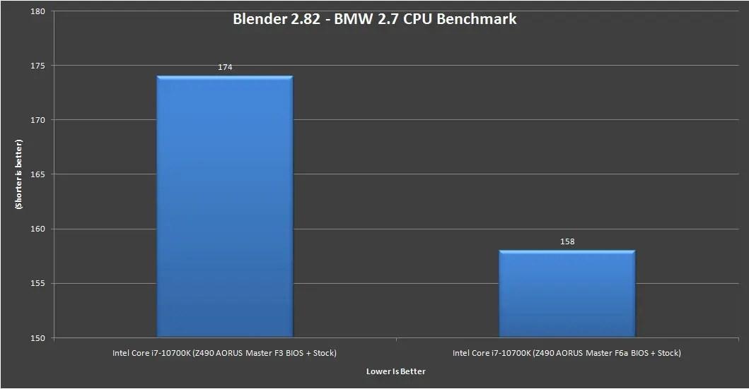 Z490 AORUS Master Intel Core i7 10700K Benchmark 2
