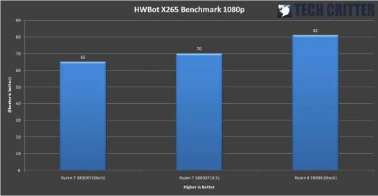 AMD Ryzen 7 3800XT Benchmark 10