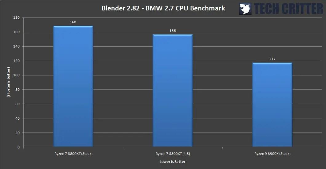 AMD Ryzen 7 3800XT Benchmark 2