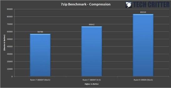 AMD Ryzen 7 3800XT Benchmark 5