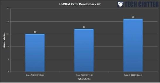 AMD Ryzen 7 3800XT Benchmark 9
