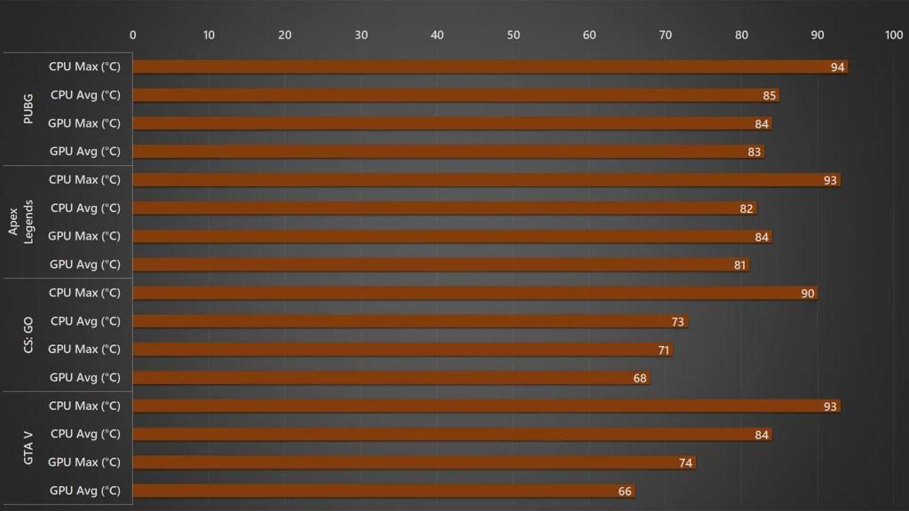 Acer Nitro 5 2020 gaming temperature