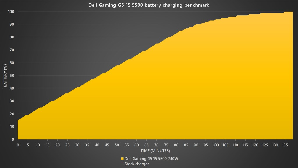 Dell Gaming G5 15 5500 battery charging