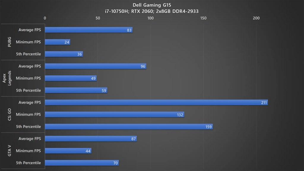 Dell Gaming G5 15 5500 gaming benchmark 1