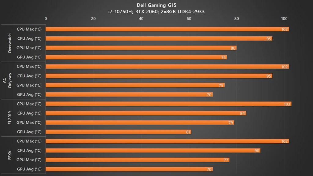 Dell Gaming G5 15 5500 temperature 2