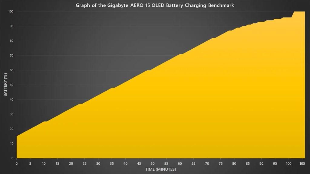 Gigabyte AERO 15 OLED XB 2020 charging curve
