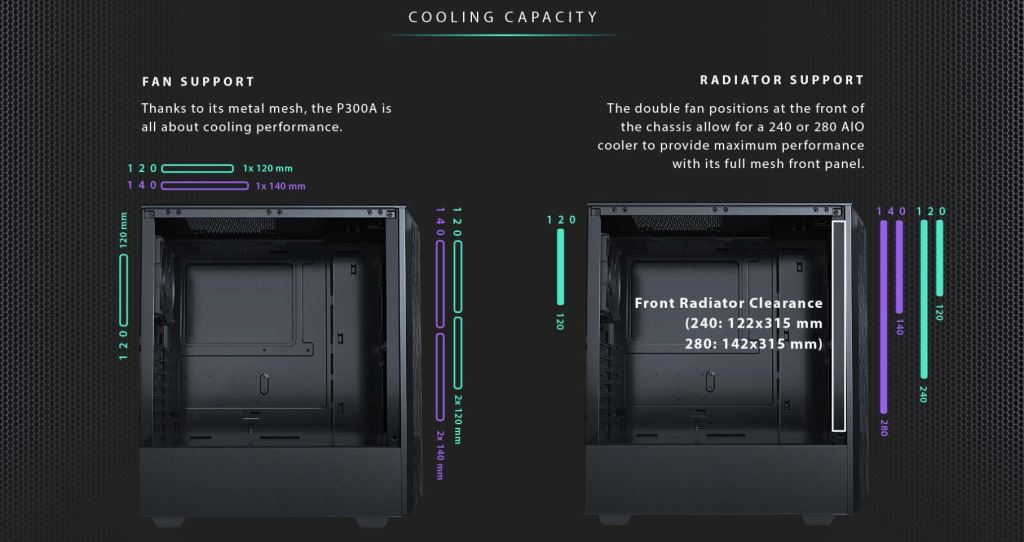 Phanteks P300A Mesh Edition Cooling Capacity