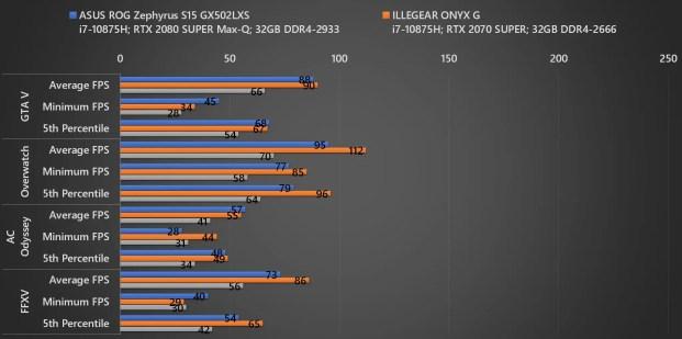 ROG Zephyrus S15 FPS02