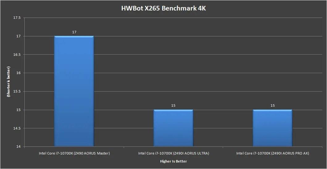 Gigabyte Z490i AORUS Ultra HWBot X265 benchmark 4k