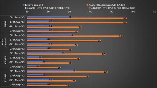 Lenovo Legion 5 vs Zephyrus G14 Temp 01