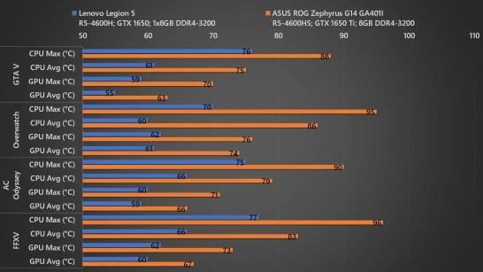 Lenovo Legion 5 vs Zephyrus G14 Temp 02