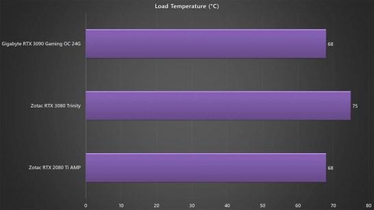 Gigabyte RTX 3090 Gaming OC 24G Load temperature