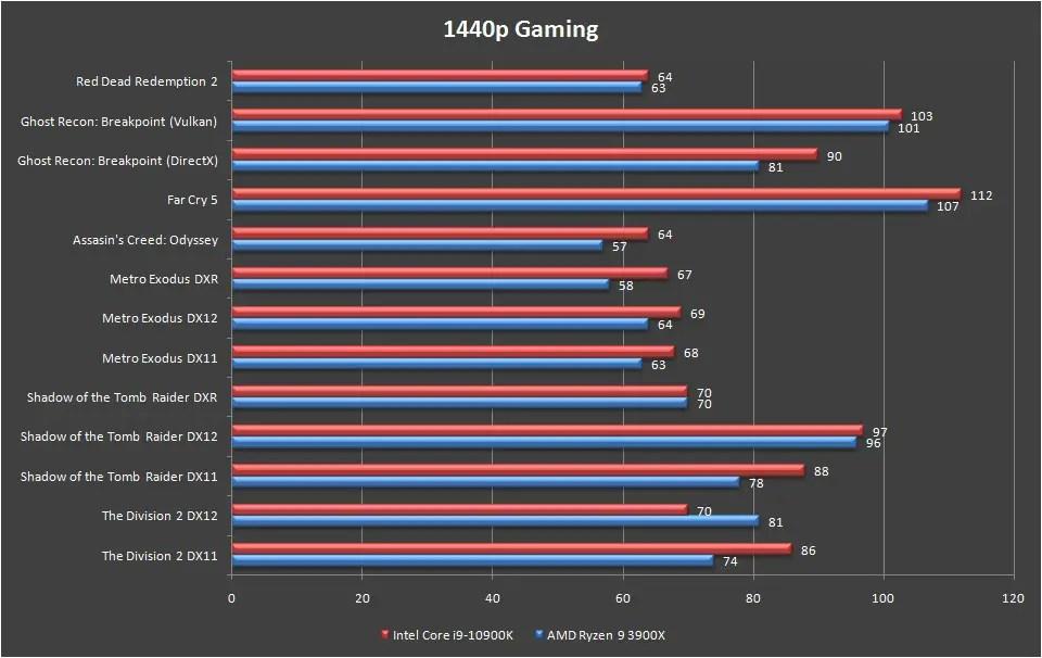 Intel Core i9 10900K Games Benchmark 1440p