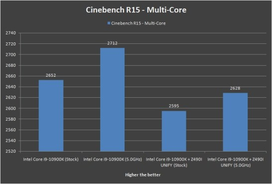 MSI MEG Z490i UNIFY Cinebench R15 Multi Core