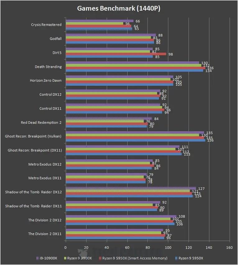 AMD Radeon RX 6800 1440P Benchmark c