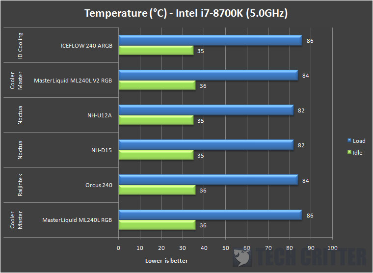 ID Cooling ICEFLOW 240 ARGB Temps 1