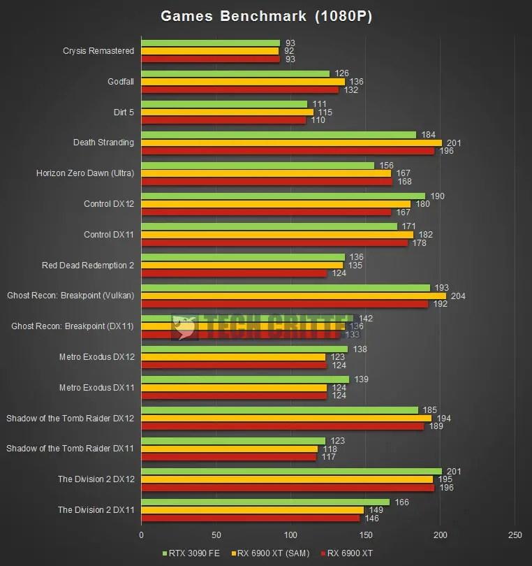 AMD Radeon RX 6900 XT 1080P