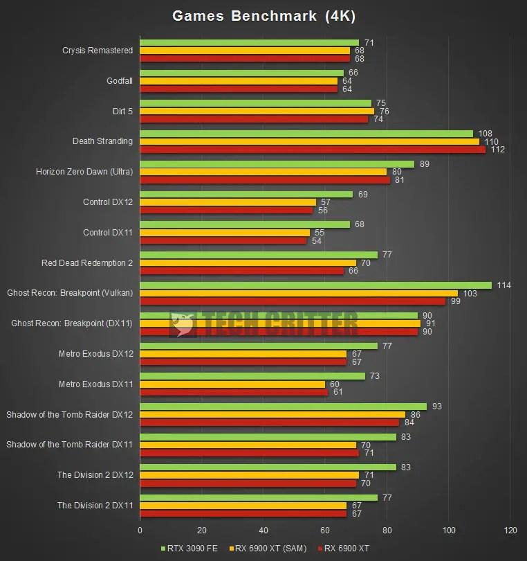 AMD Radeon RX 6900 XT 4K