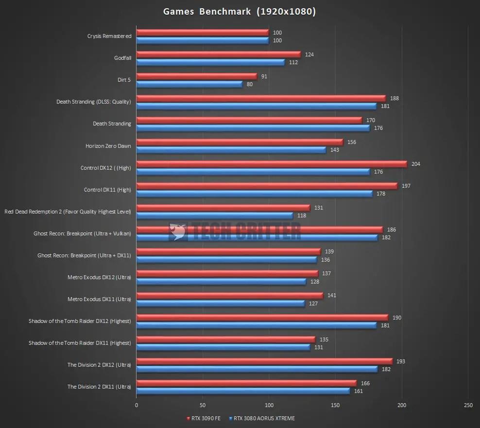 AORUS RTX 3080 XTREME 10G Games Benchmark 1080P