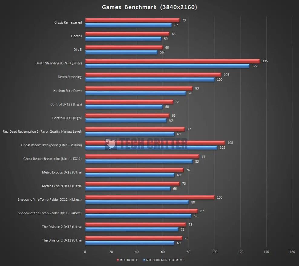 AORUS RTX 3080 XTREME 10G Games Benchmark 4K