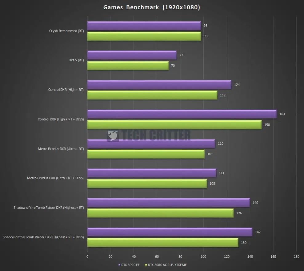AORUS RTX 3080 XTREME 10G Games Benchmark Ray Tracing 1080P
