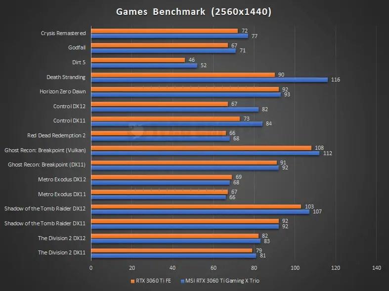 MSI RTX 3060 Ti Gaming X Trio Benchmark 1440P 1