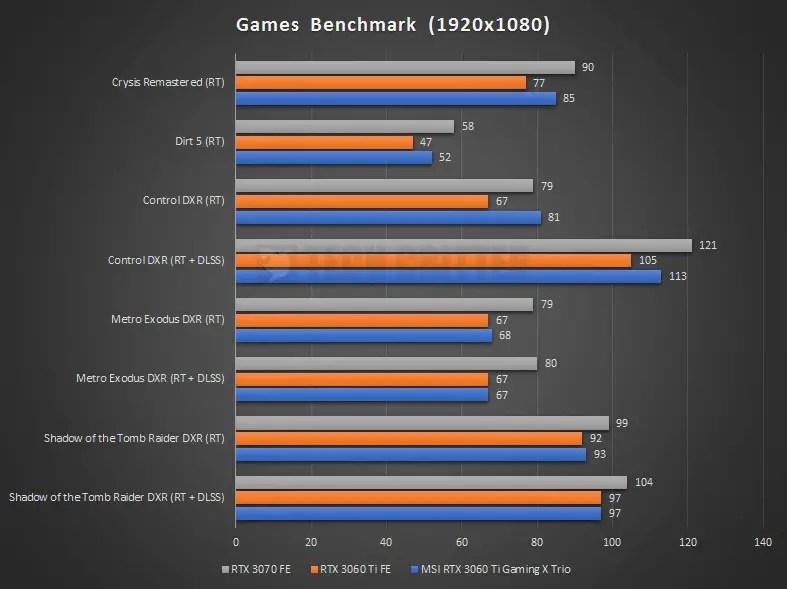 MSI RTX 3060 Ti Gaming X Trio Benchmark RTX 1080P