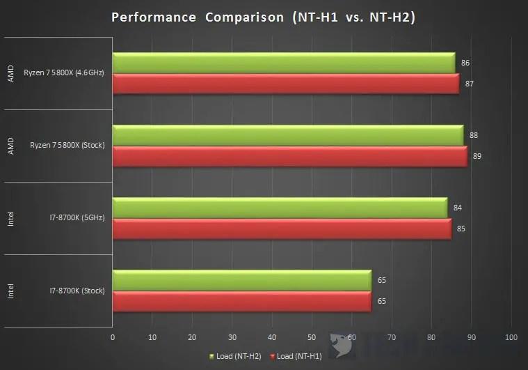 Noctua NT H1 vs. NT H2