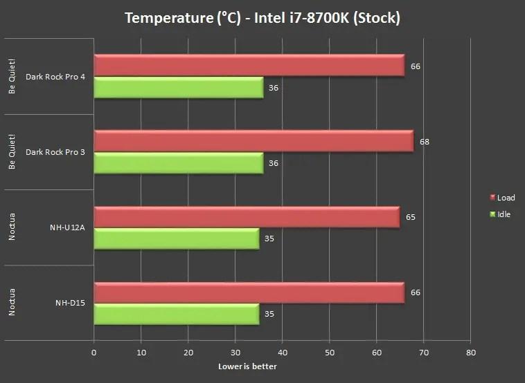 be quiet Dark Rock Pro 4 intel i7 8700K Non OC