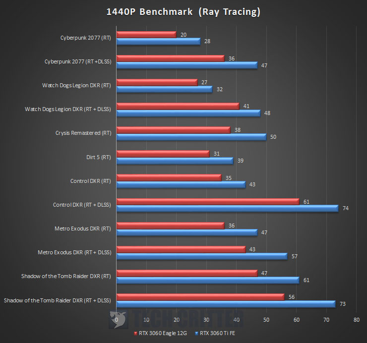 Gigabyte GeForce RTX 3060 Eagle 12G Benchmark 1440P Ray Tracing