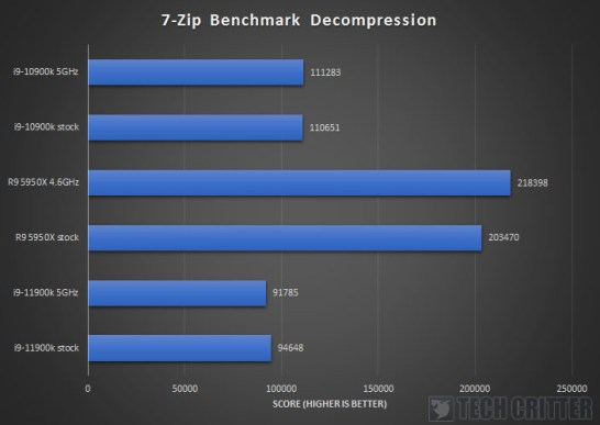 Intel Core i9 11900K Z590 AORUS XTREME 7 Zip Decompression