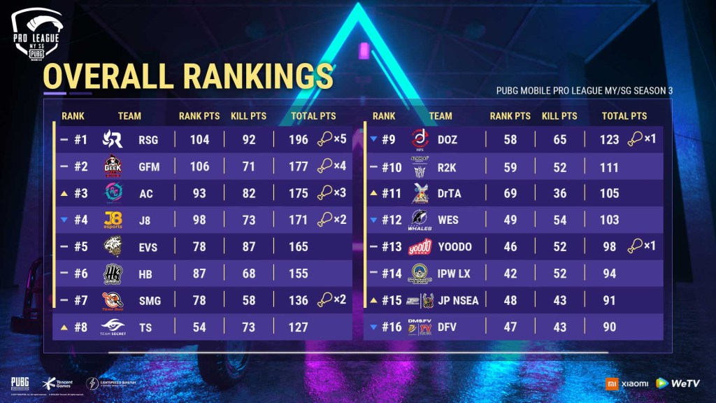 PMPL MYSG S3 Grand Finals Overall Ranking