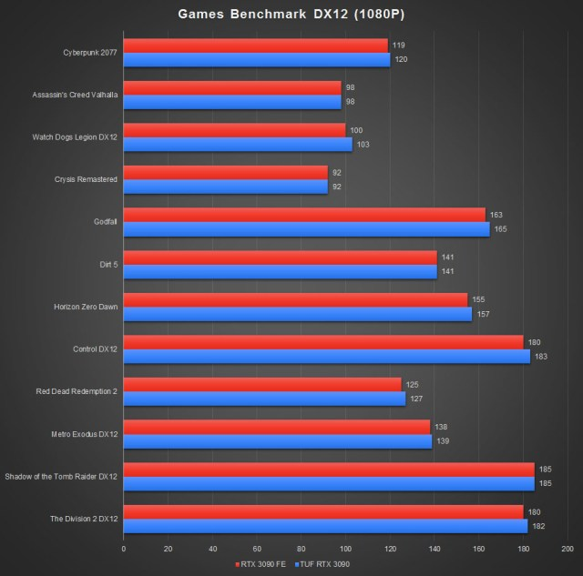 ASUS TUF GeForce RTX 3090 Benchmark DX12 1080P