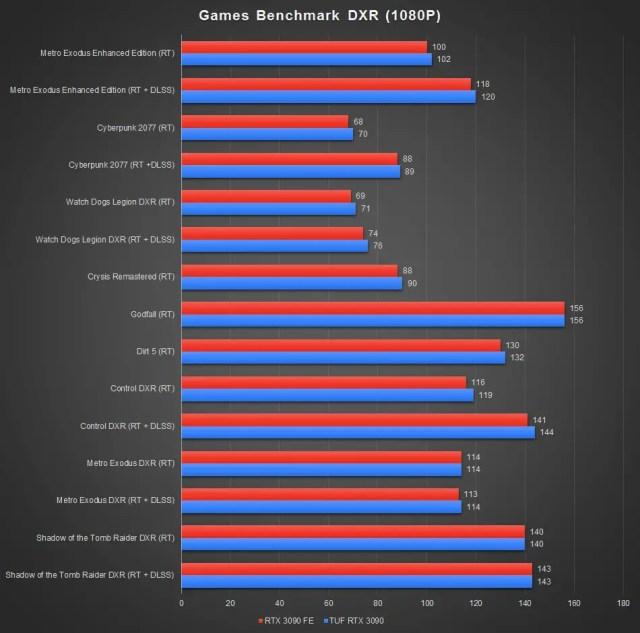 ASUS TUF GeForce RTX 3090 Benchmark DXR 1080P
