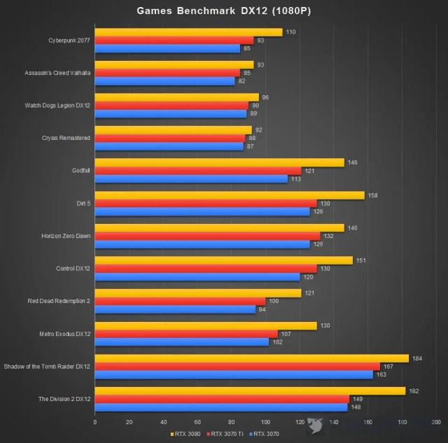 GeForce RTX 3070 Ti DX12 1080P