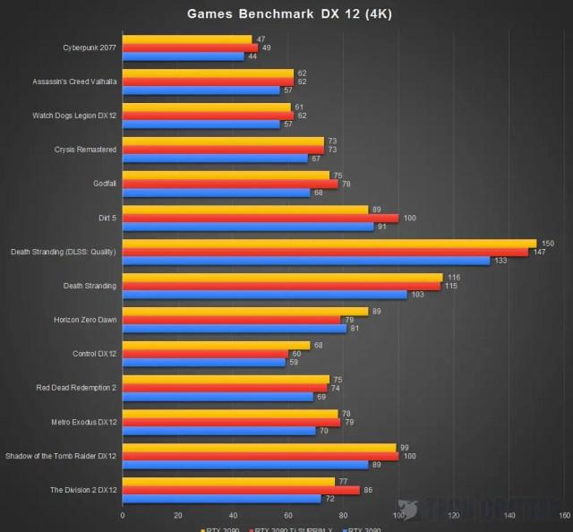 MSI RTX 3080 Ti Suprim X Benchmark DX12 4K