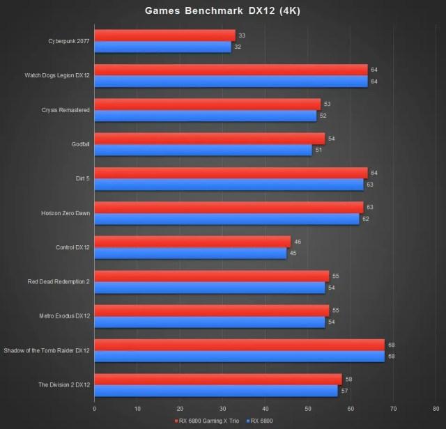 MSI Radeon RX 6800 Gaming X Trio 16G Benchmark DX12 4K