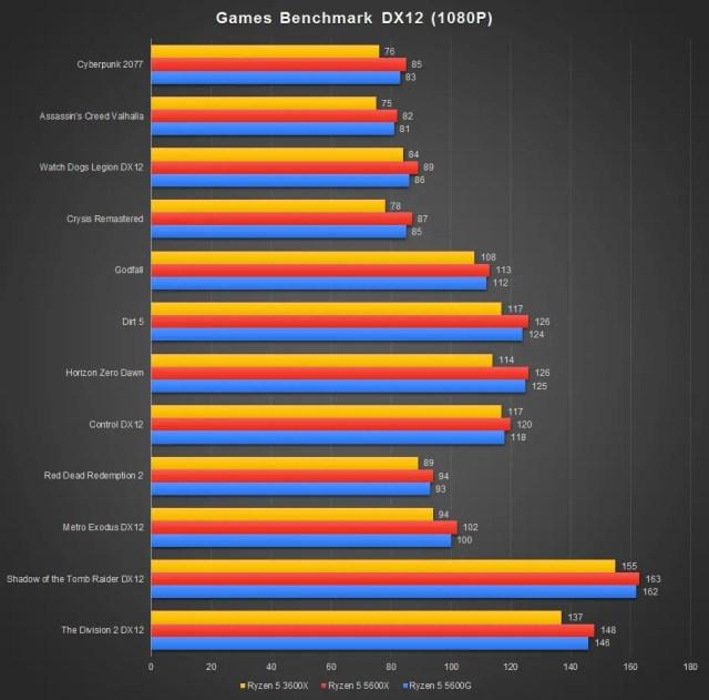 Ryzen 5 5600G Games Benchmark 1080P