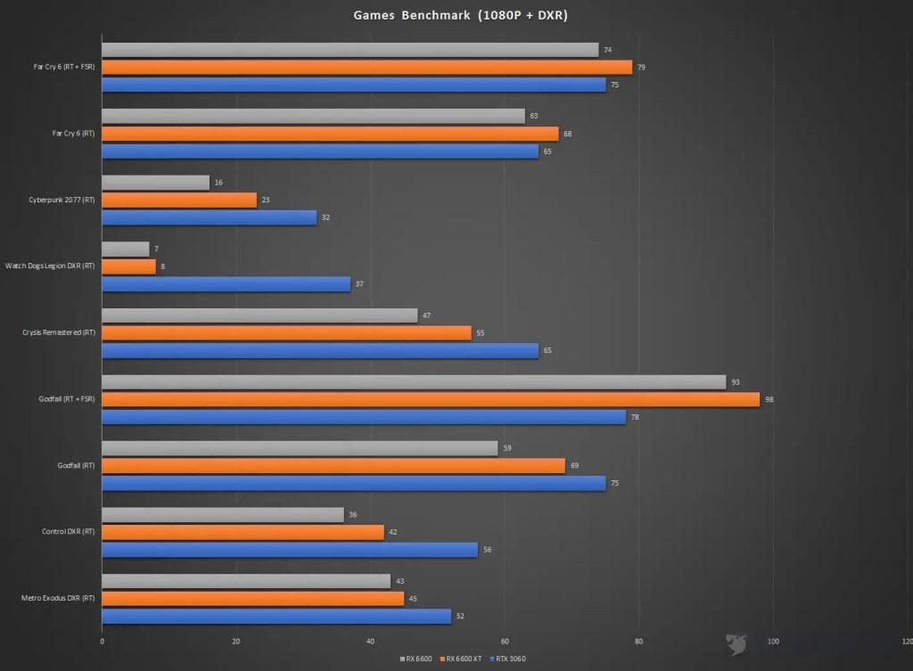 XFX Speedster SWFT 210 Radeon RX 6600 Games Benchmark 1080P DXR