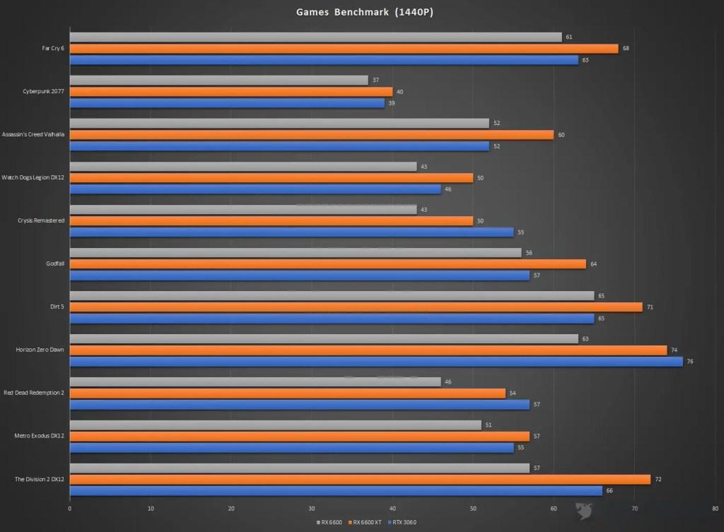 XFX Speedster SWFT 210 Radeon RX 6600 Games Benchmark 1440P